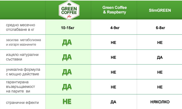 green-coffee-plus-extra-strong